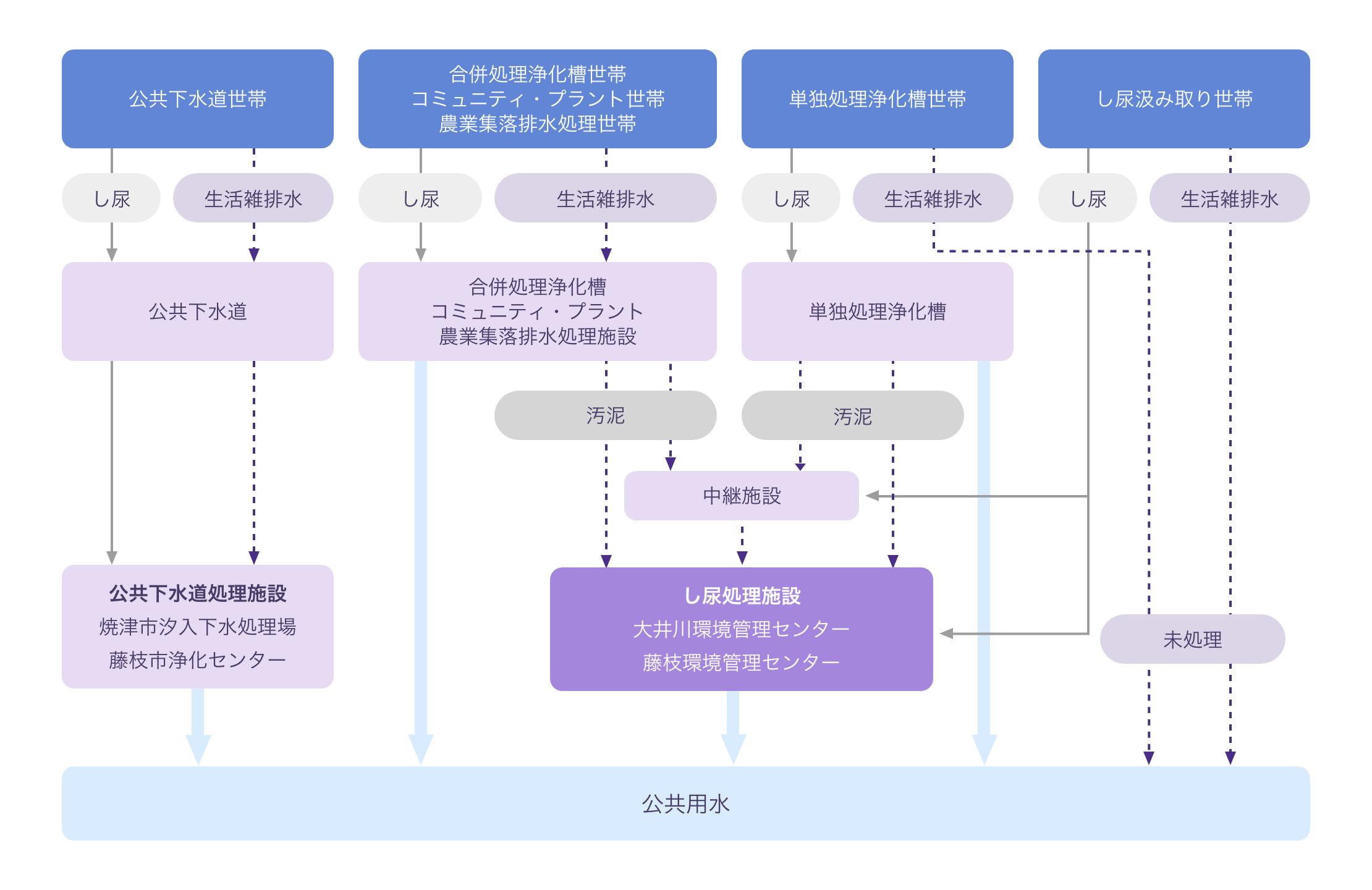 生活排水の処理体系図