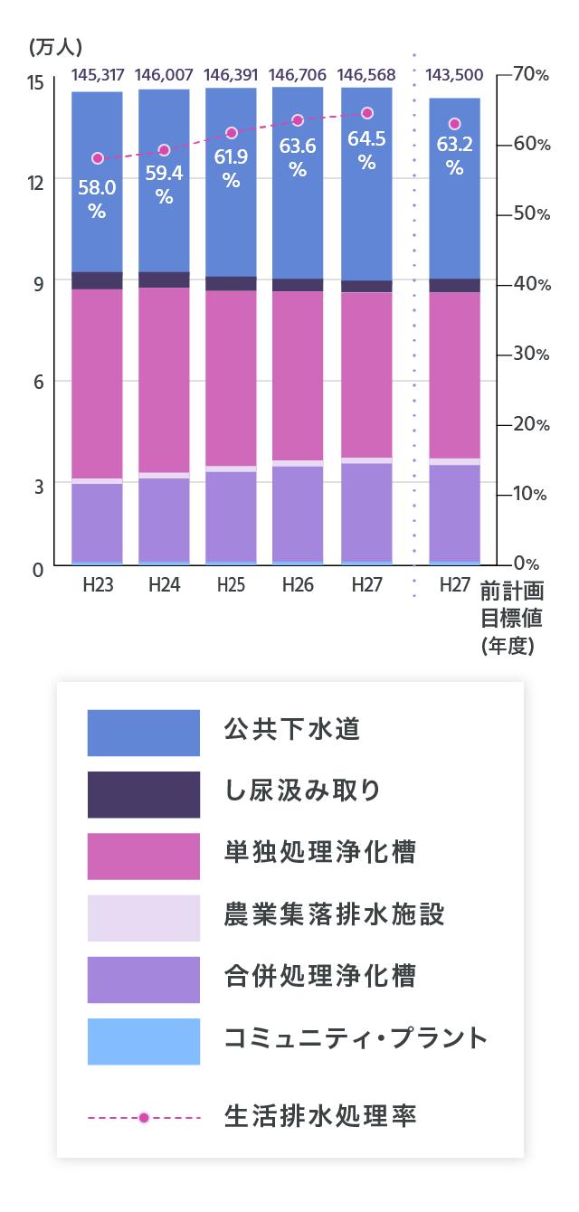 藤枝市の生活排水処理形態別人口のグラフ