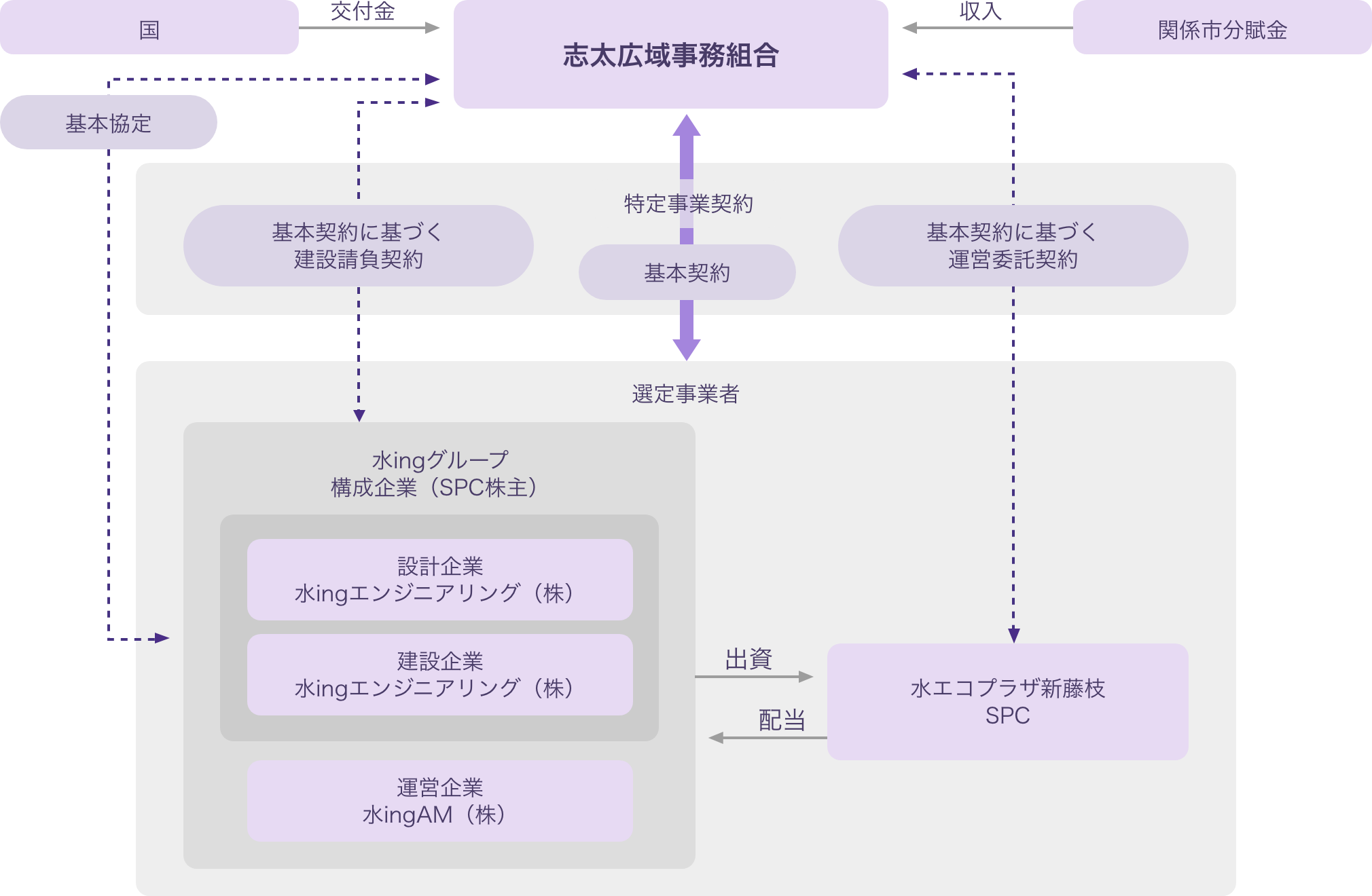 事業スキーム図